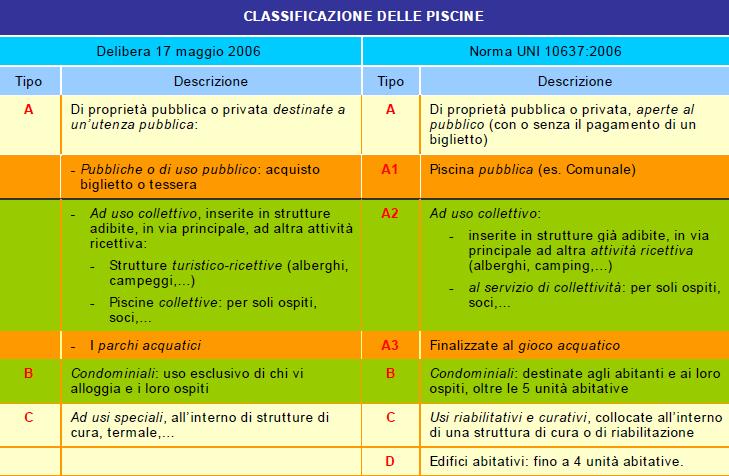 progettazione piscine: classificazione delle piscine secondo UNI 10637
